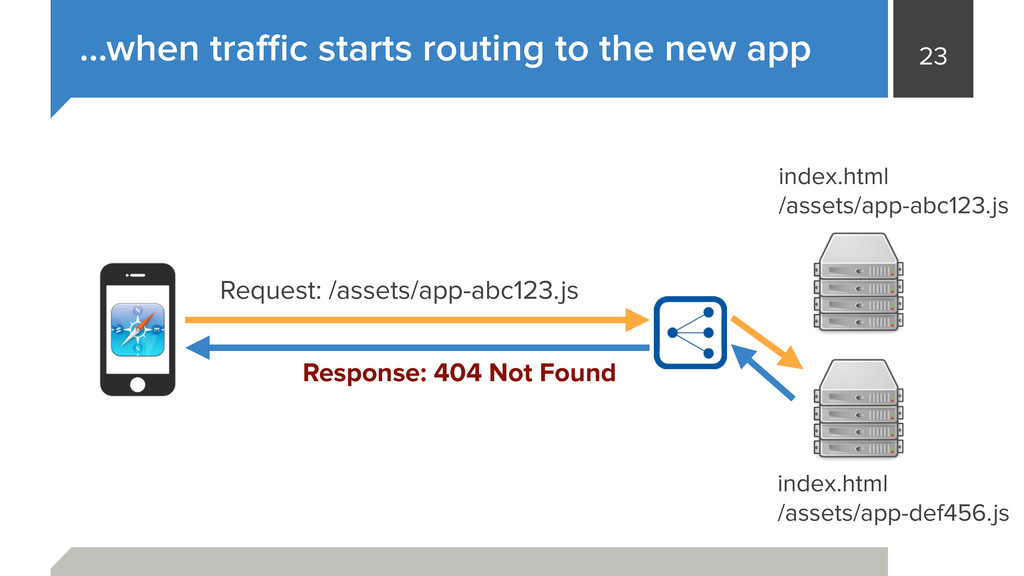 23 …when traffic starts routing to the new app in...