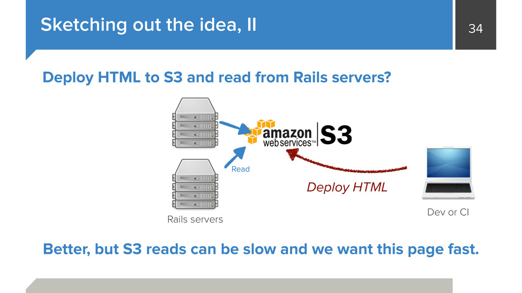 34 Sketching out the idea, II Rails servers Dev...