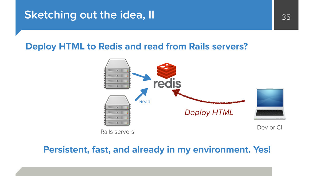 35 Sketching out the idea, II Rails servers Dev...