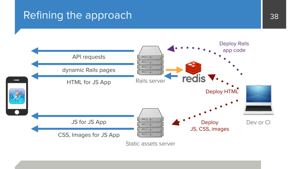 38 Refining the approach Static assets server Ra...