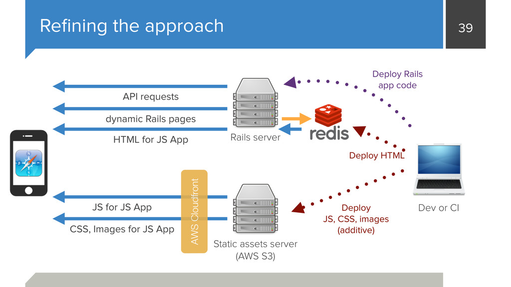 39 Refining the approach Static assets server (A...