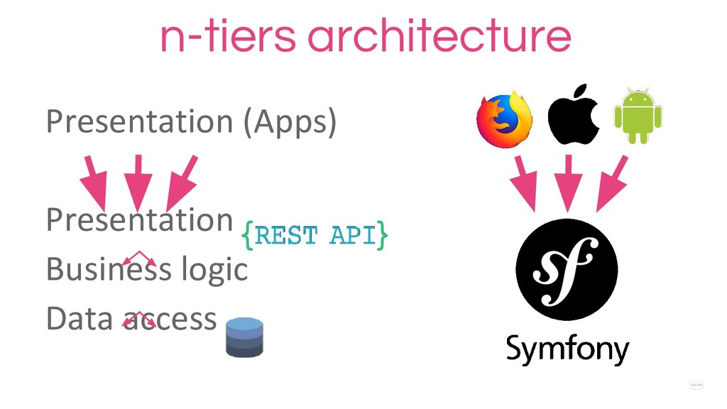 WHY ? n-tiers architecture Presentation (Apps) ...
