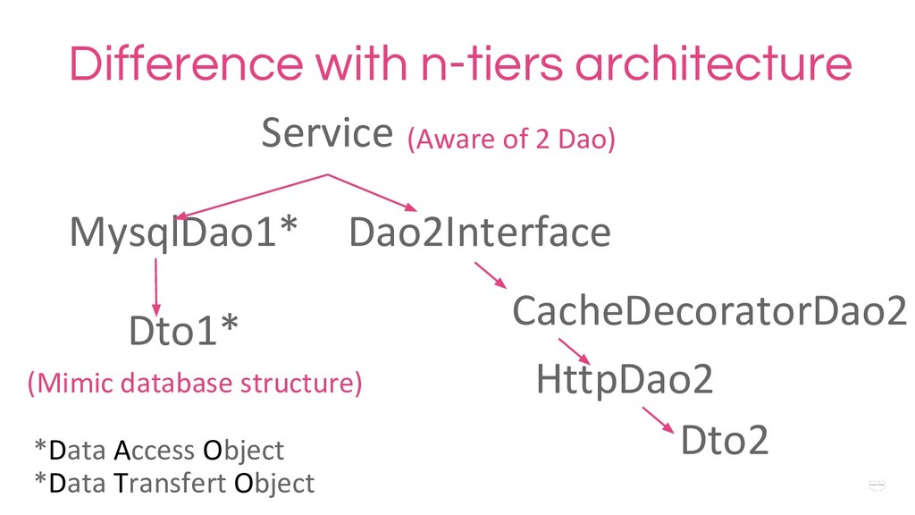 WHY ? Difference with n-tiers architecture Serv...