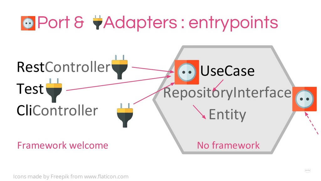 WHY ? Port & Adapters : entrypoints UseCase Rep...
