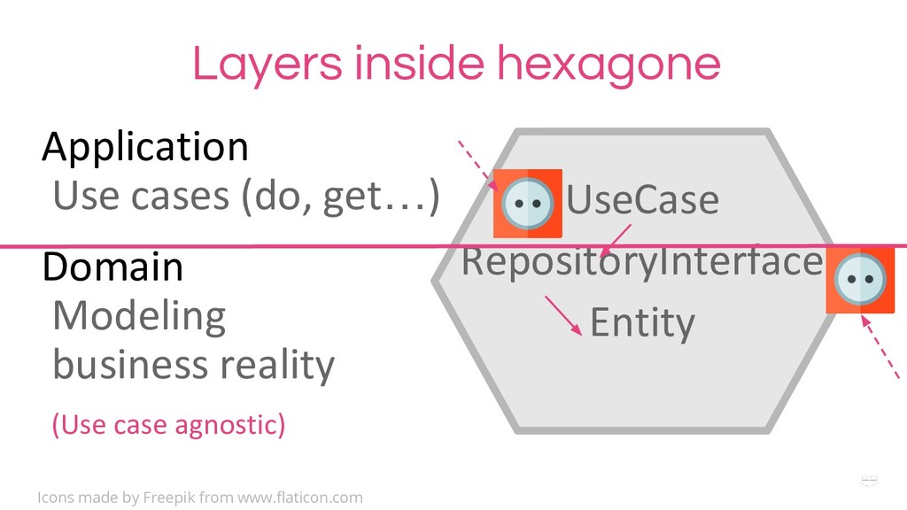 WHY ?Layers inside hexagone UseCase RepositoryI...