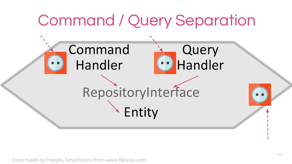WHY ? Command / Query Separation RepositoryInte...