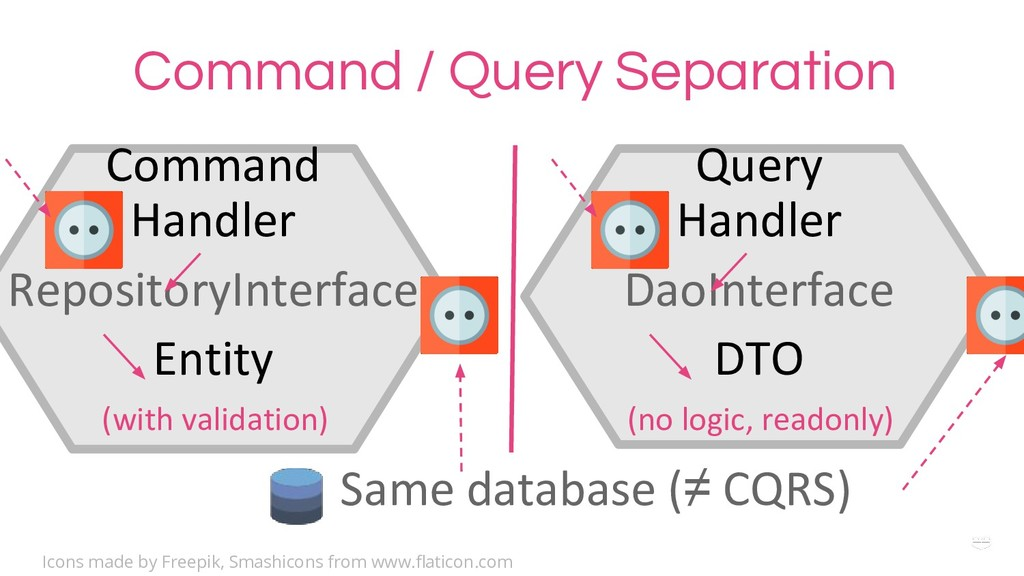 WHY ? Command / Query Separation Command Handle...