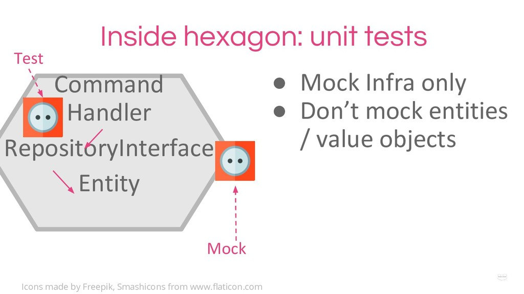 WHY ? Inside hexagon: unit tests Command Handle...