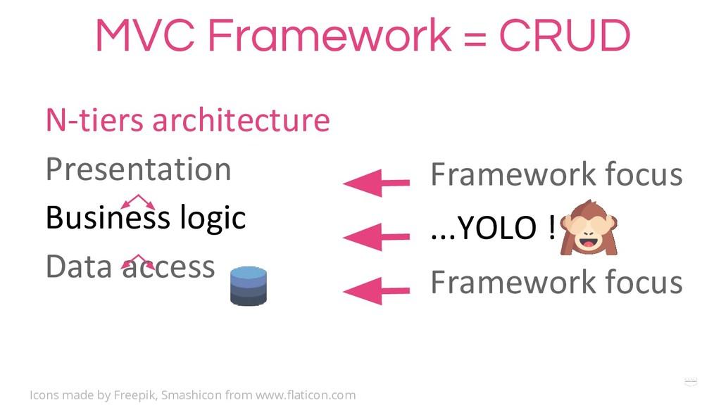 WHY ? MVC Framework = CRUD N-tiers architecture...