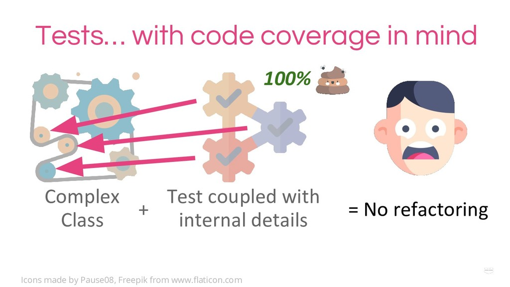 WHY ? Tests… with code coverage in mind Complex...