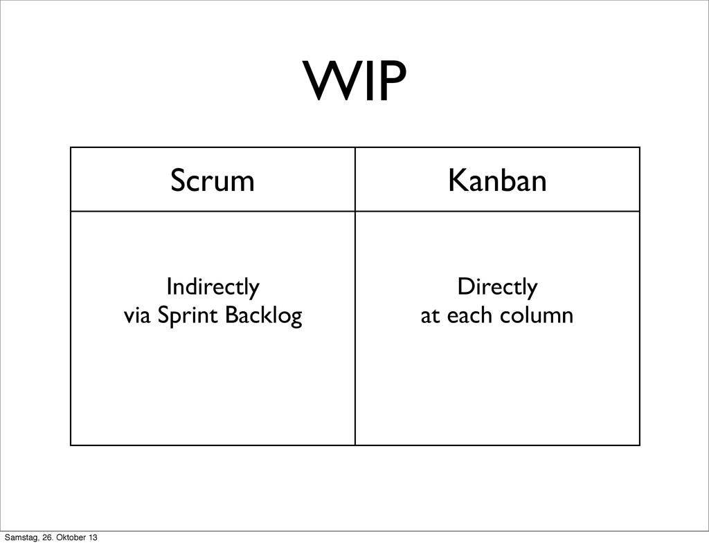 WIP Scrum Kanban Indirectly via Sprint Backlog ...
