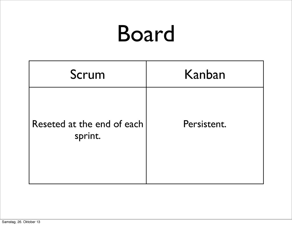 Board Scrum Kanban Reseted at the end of each s...