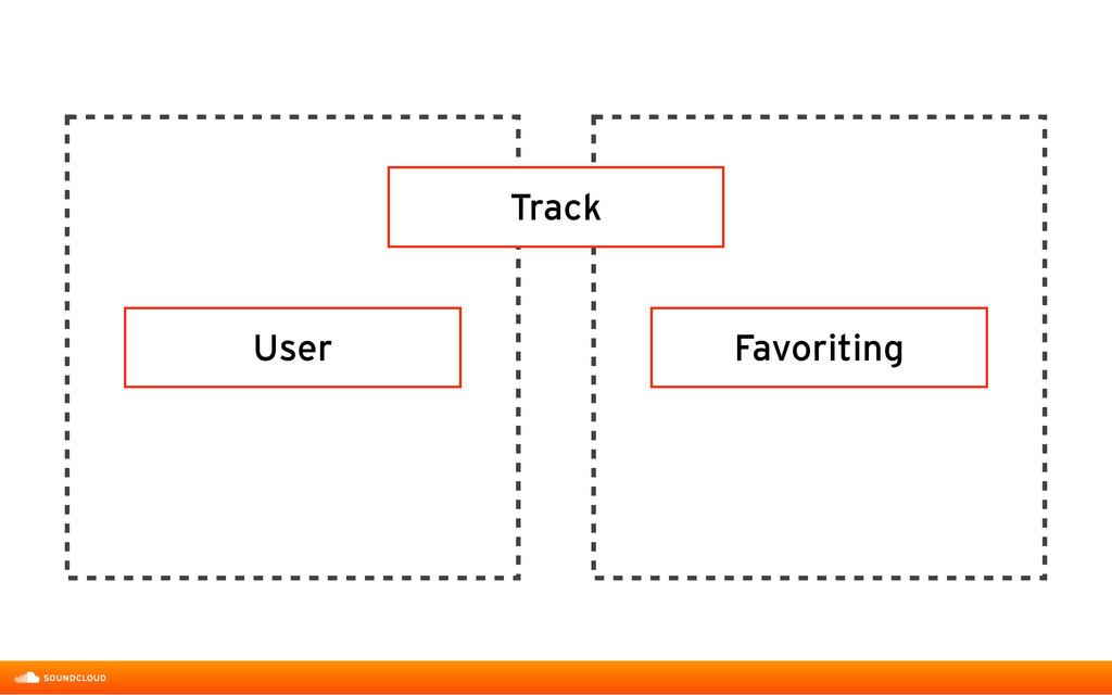 Track User Favoriting