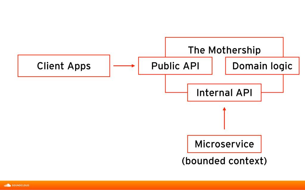 Client Apps Public API Domain logic The Mothers...
