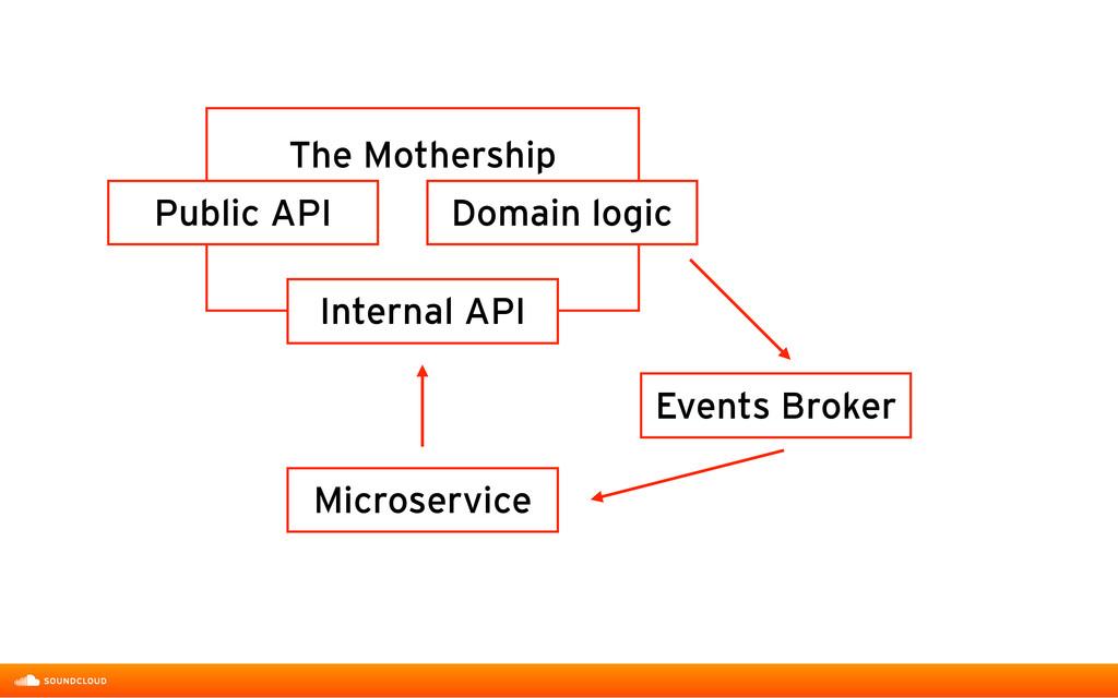 Public API Domain logic The Mothership Microser...