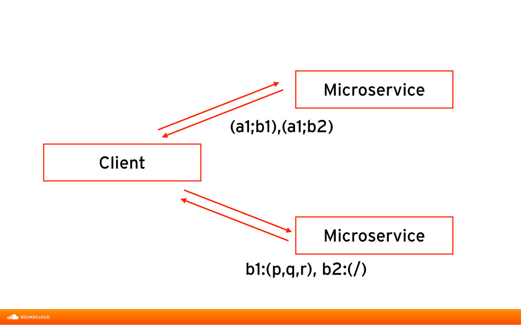 Microservice Microservice Client b1:(p,q,r), b2...