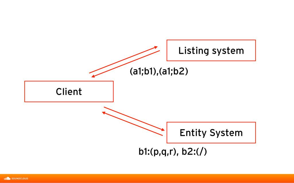 Listing system Entity System Client b1:(p,q,r),...