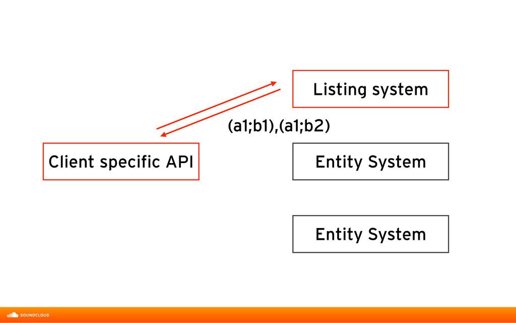 Listing system Entity System Entity System Clie...