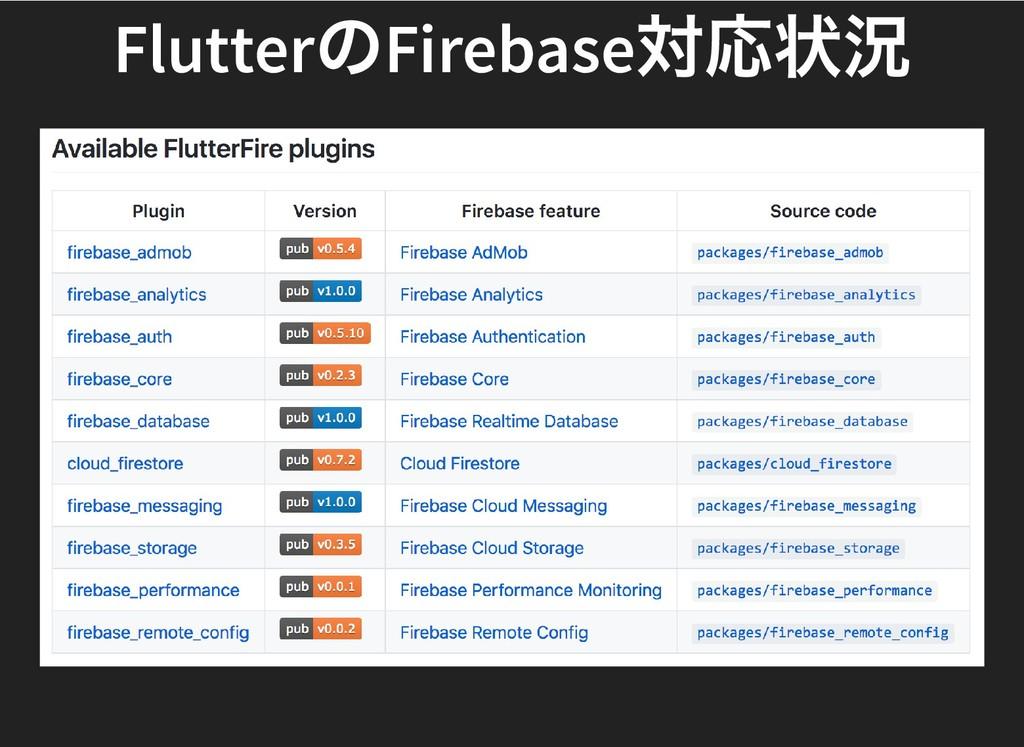 Flutter のFirebase 対応状況 Flutter のFirebase 対応状況