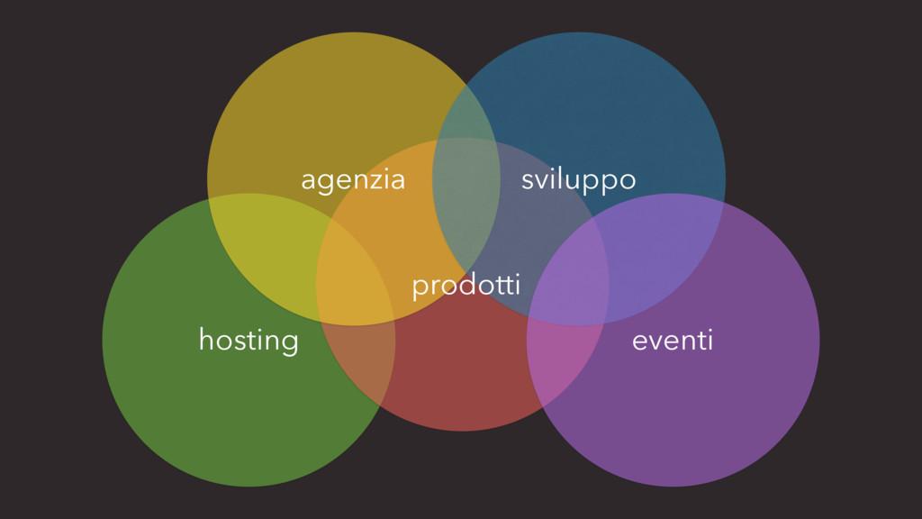 sviluppo agenzia prodotti hosting eventi