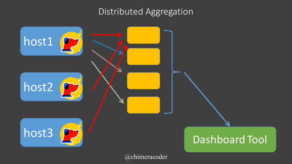 Distributed Aggregation @chimeracoder host1 hos...