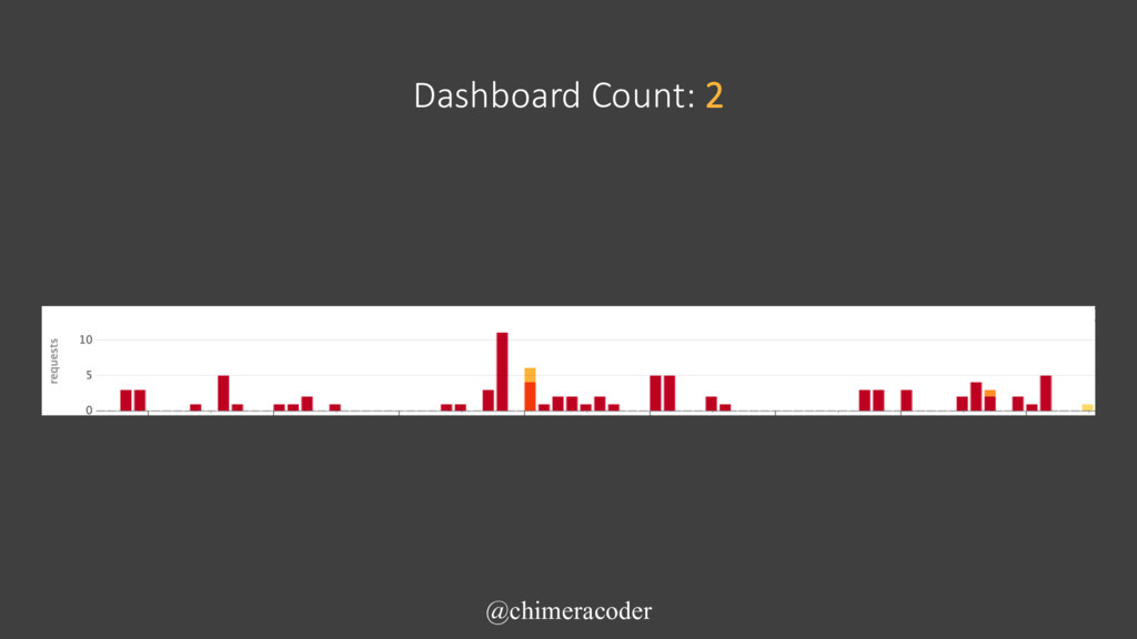 Dashboard Count: 2 @chimeracoder