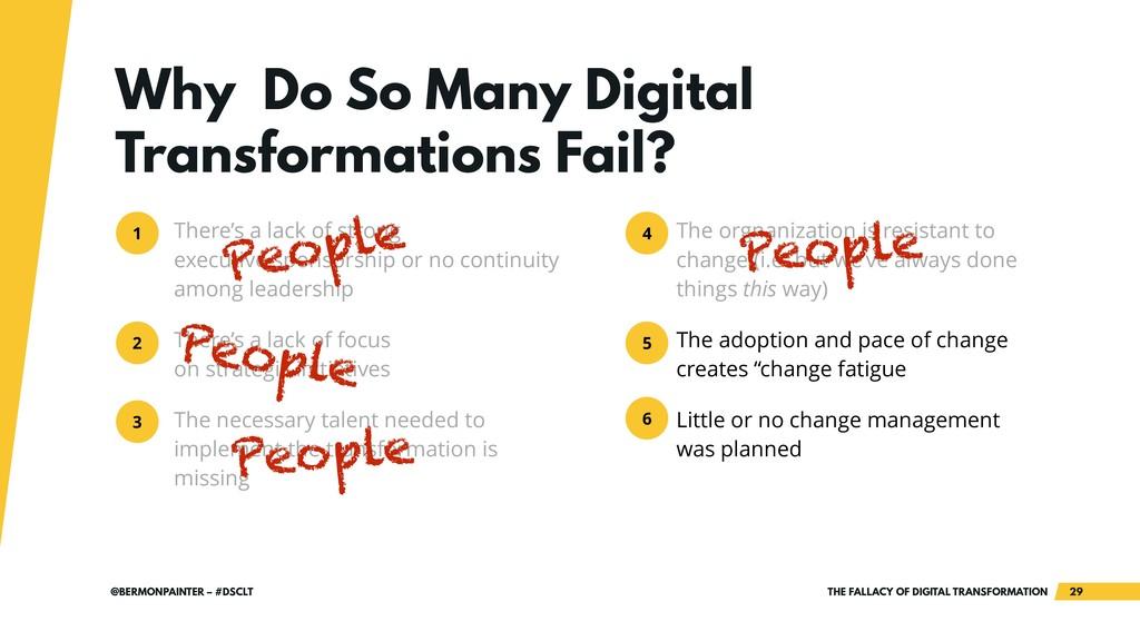 THE FALLACY OF DIGITAL TRANSFORMATION !29 @BERM...