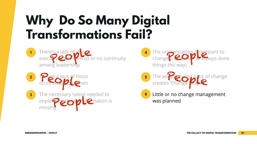 THE FALLACY OF DIGITAL TRANSFORMATION !30 @BERM...
