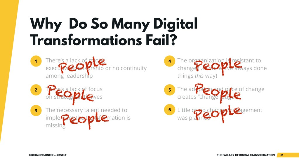 THE FALLACY OF DIGITAL TRANSFORMATION !31 @BERM...