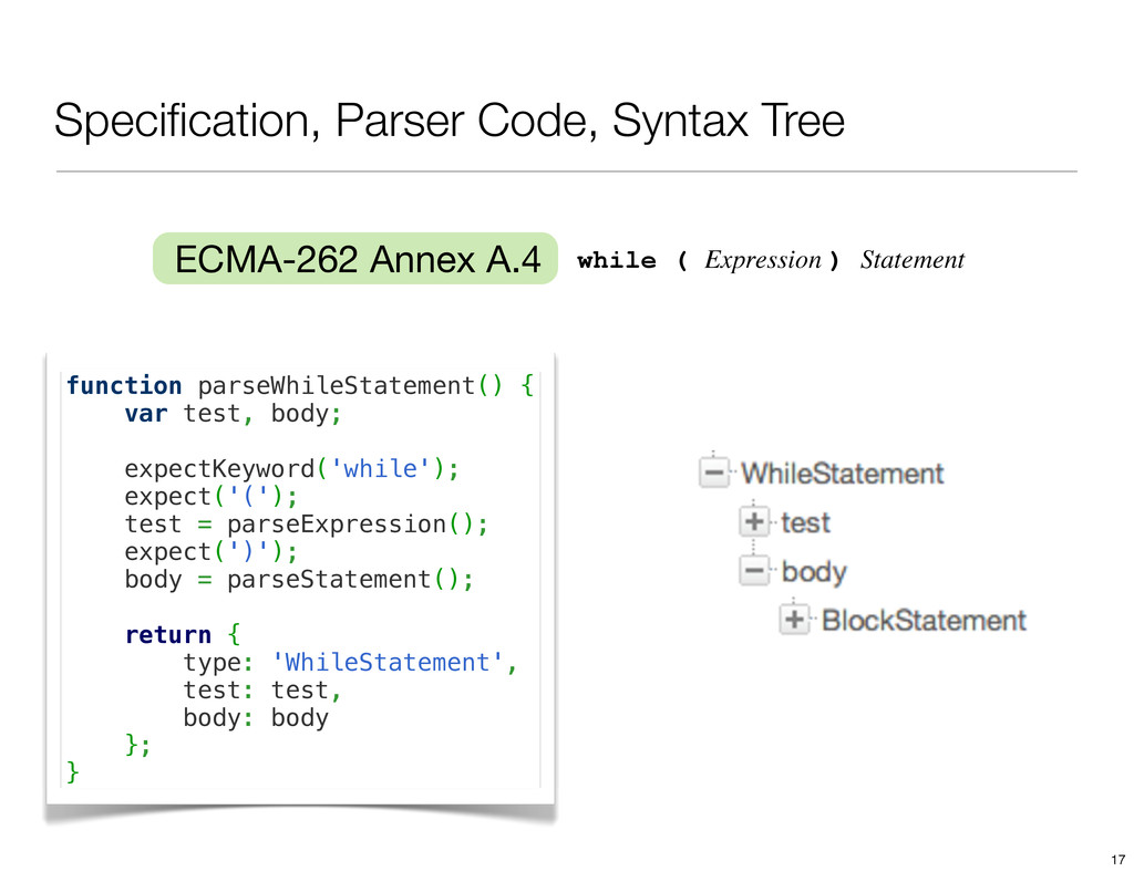 Specification, Parser Code, Syntax Tree function...