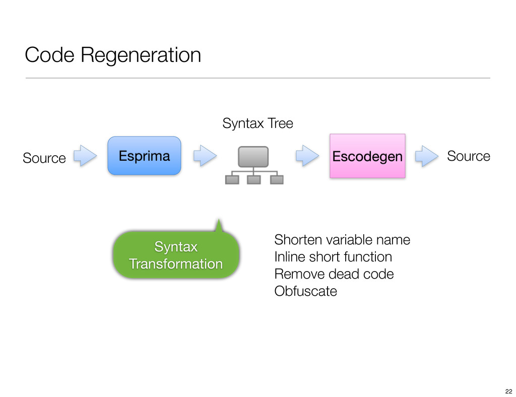 Code Regeneration Esprima Escodegen Source Synt...