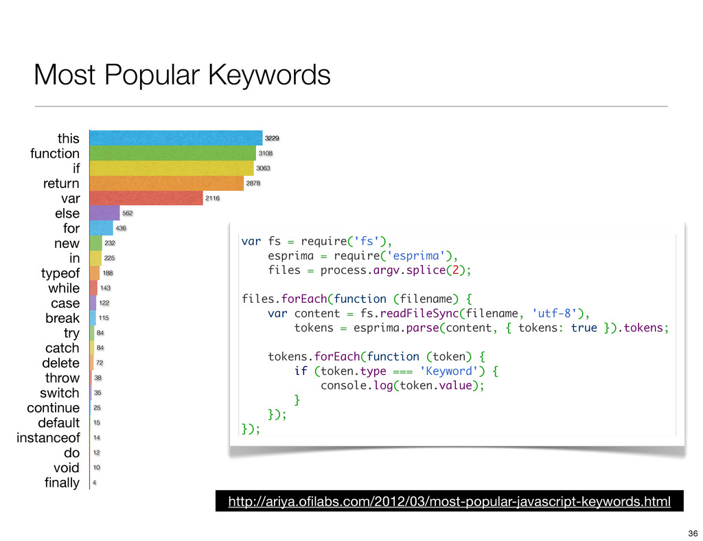 Most Popular Keywords this function if return v...
