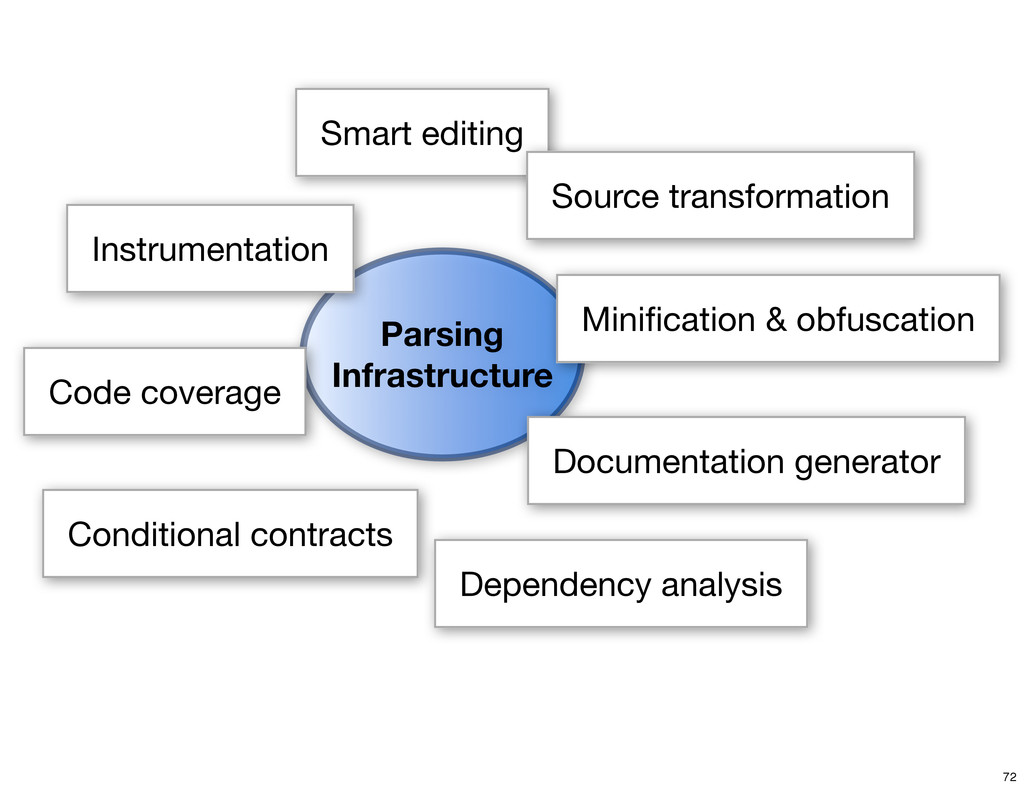 Parsing Infrastructure Smart editing Source tra...