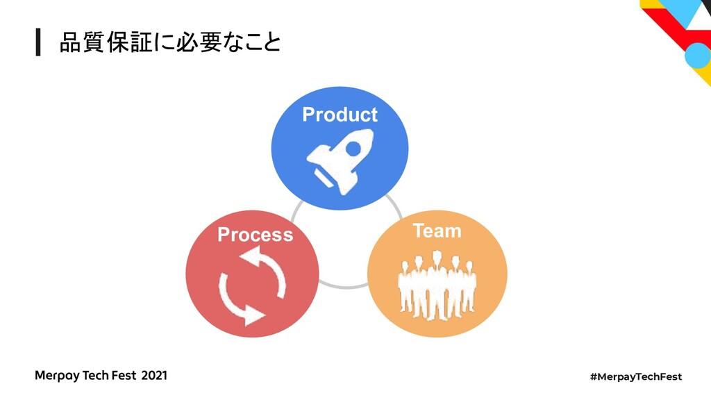 #MerpayTechFest 品質保証に必要なこと Process Product Team