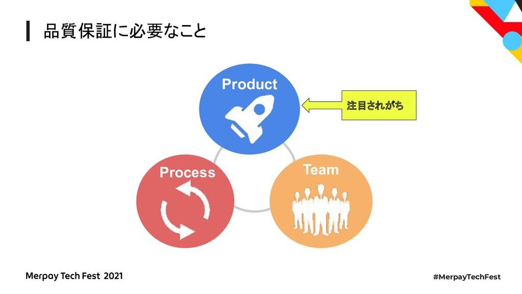 #MerpayTechFest 品質保証に必要なこと Process Product Team...