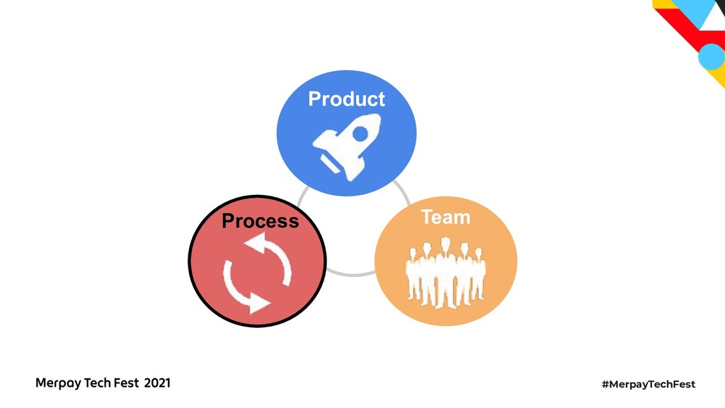#MerpayTechFest Process Product Team