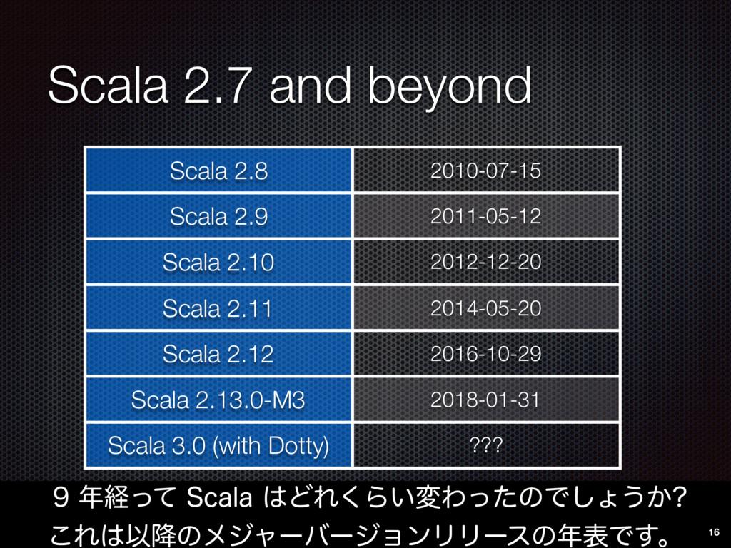 Scala 2.7 and beyond ܦͬͯ4DBMBͲΕ͘Β͍มΘͬͨͷͰ...