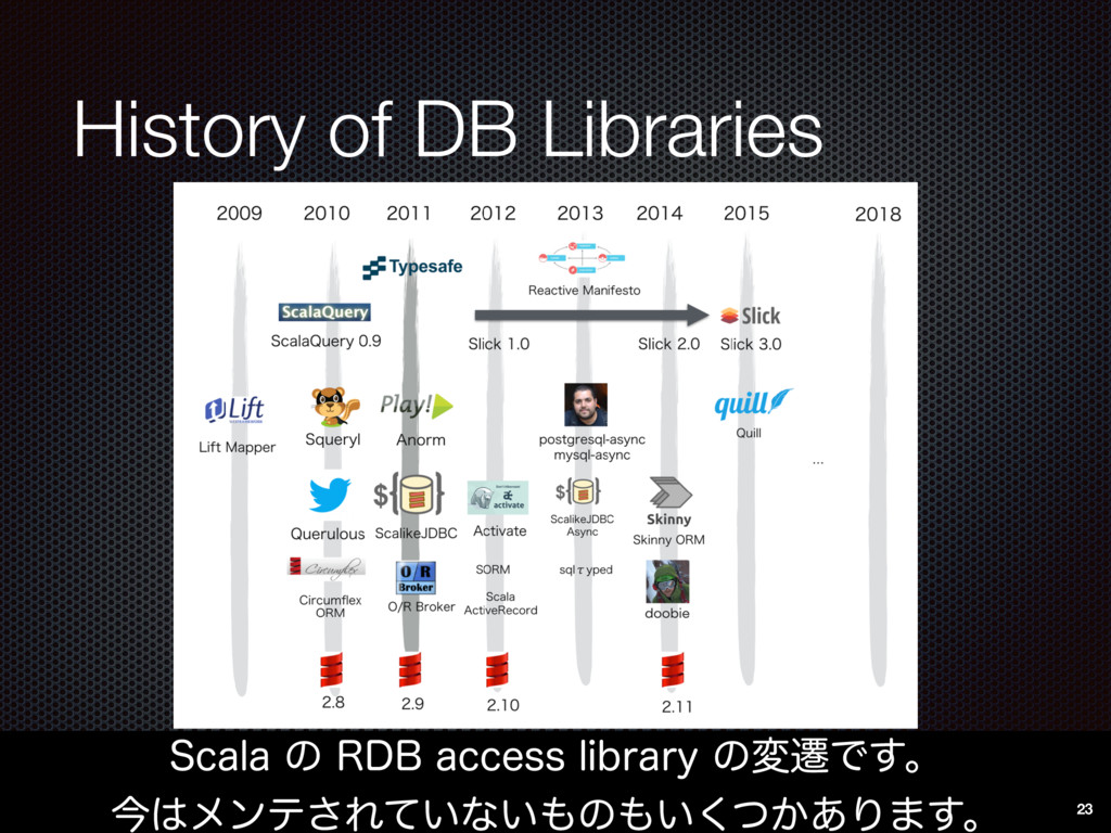 History of DB Libraries 4DBMBͷ3%#BDDFTTMJCS...