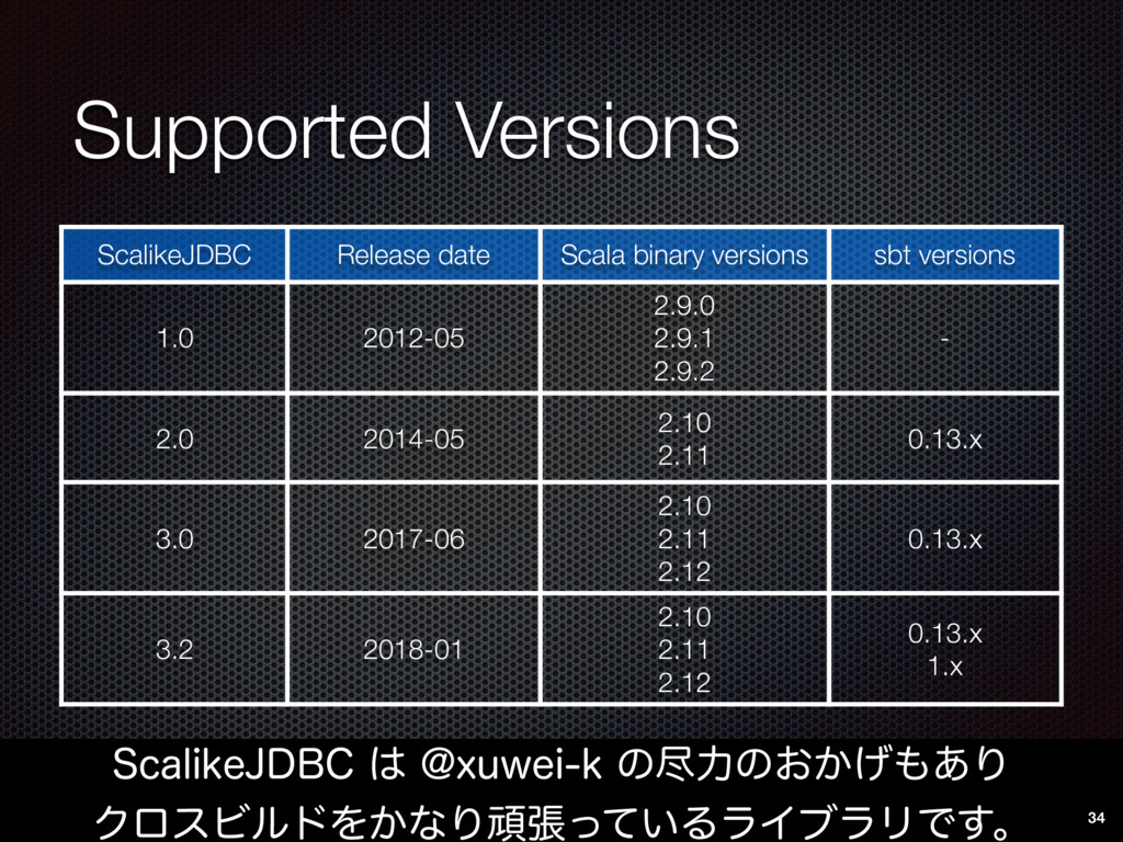 Supported Versions 4DBMJLF+%#$͸!YVXFJLͷਚྗͷ͓...