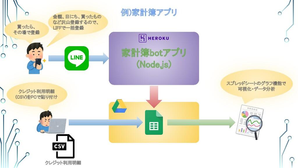 例)家計簿アプリ 家計簿botアプリ (Node.js) クレジット利用明細  クレジ...