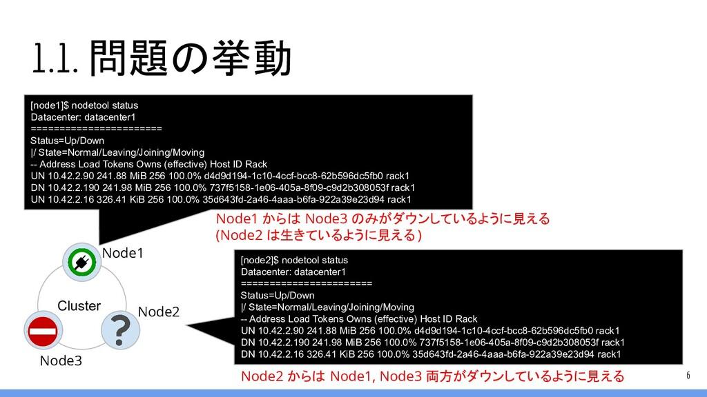 1.1. 問題の挙動 6 Cluster Node1 Node2 [node1]$ nodet...
