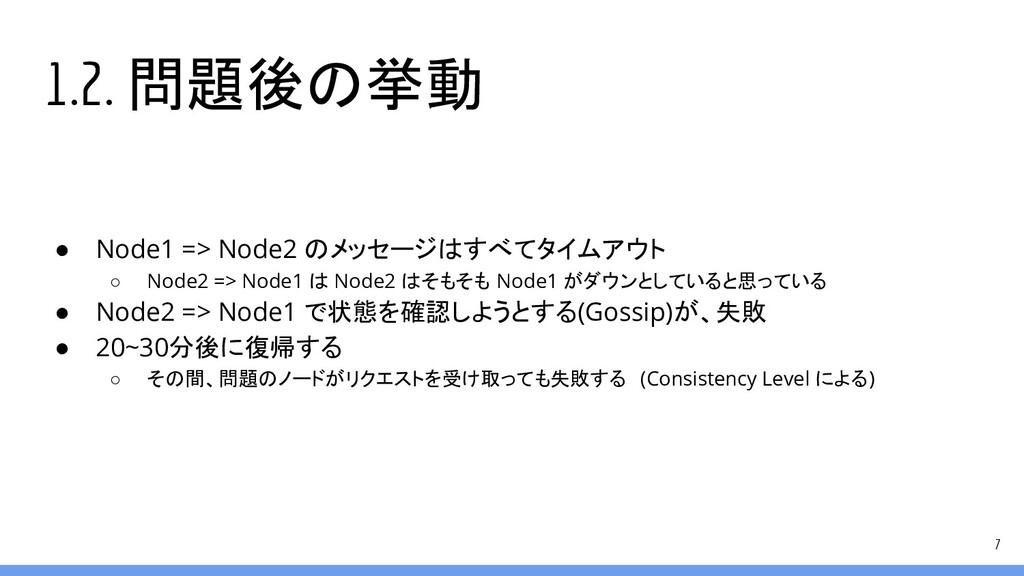 1.2. 問題後の挙動 ● Node1 => Node2 のメッセージはすべてタイムアウト ○...
