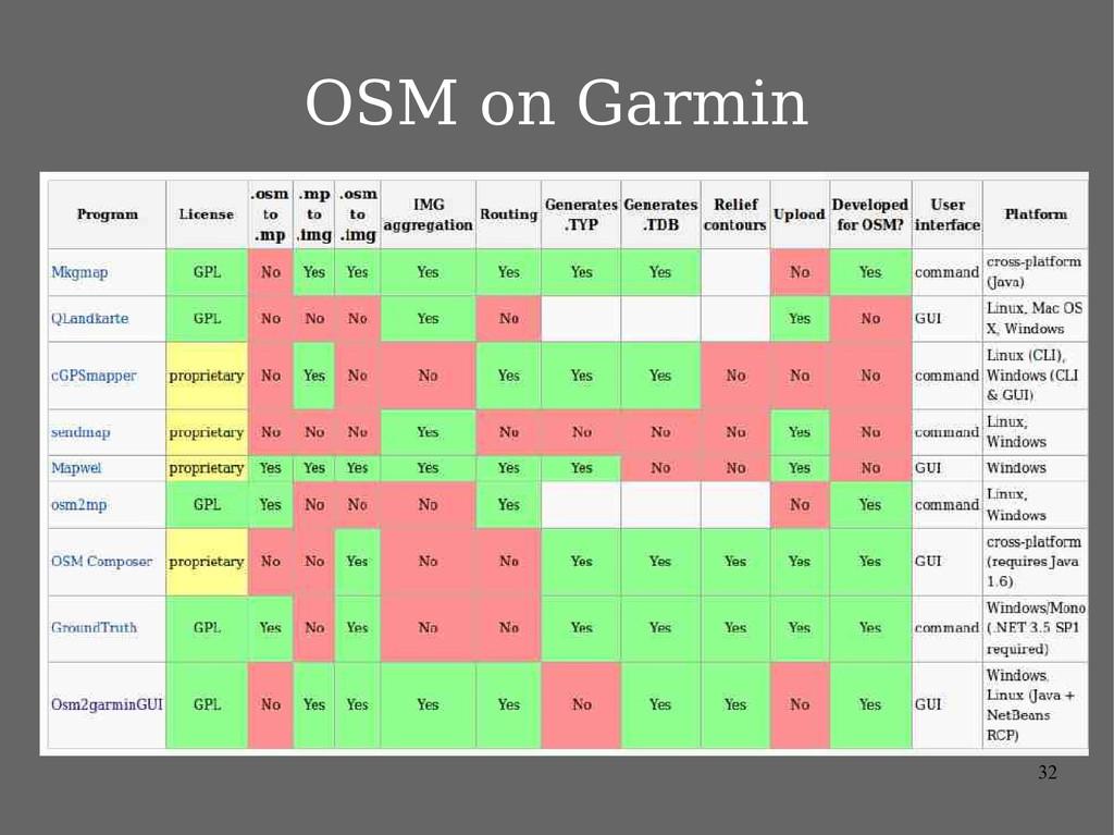 32 OSM on Garmin