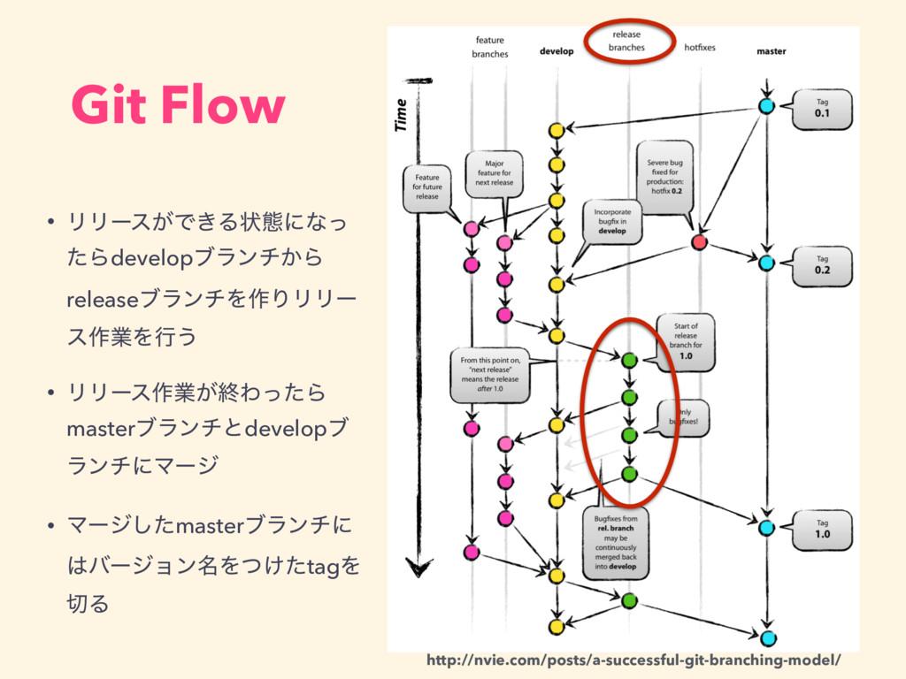 Git Flow • ϦϦʔε͕Ͱ͖Δঢ়ଶʹͳͬ ͨΒdevelopϒϥϯν͔Β releas...