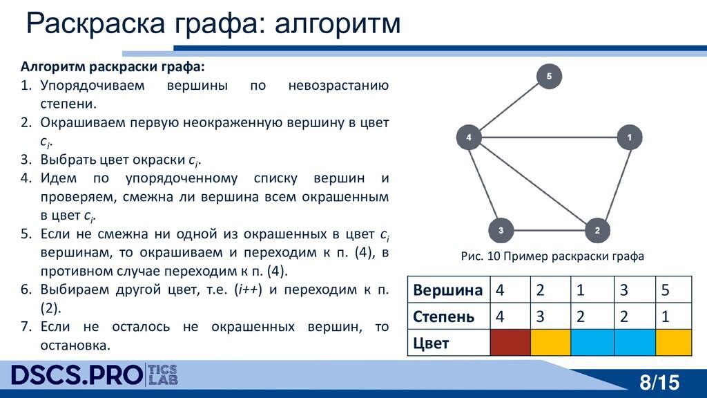 8/15 8/15 Раскраска графа: алгоритм Алгоритм ра...