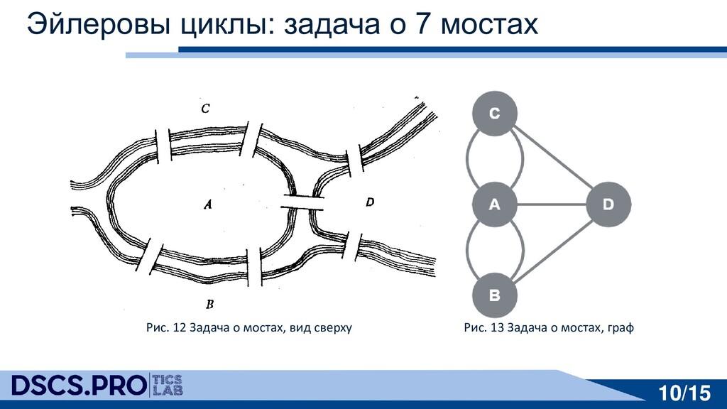 10/15 10/15 Эйлеровы циклы: задача о 7 мостах Р...