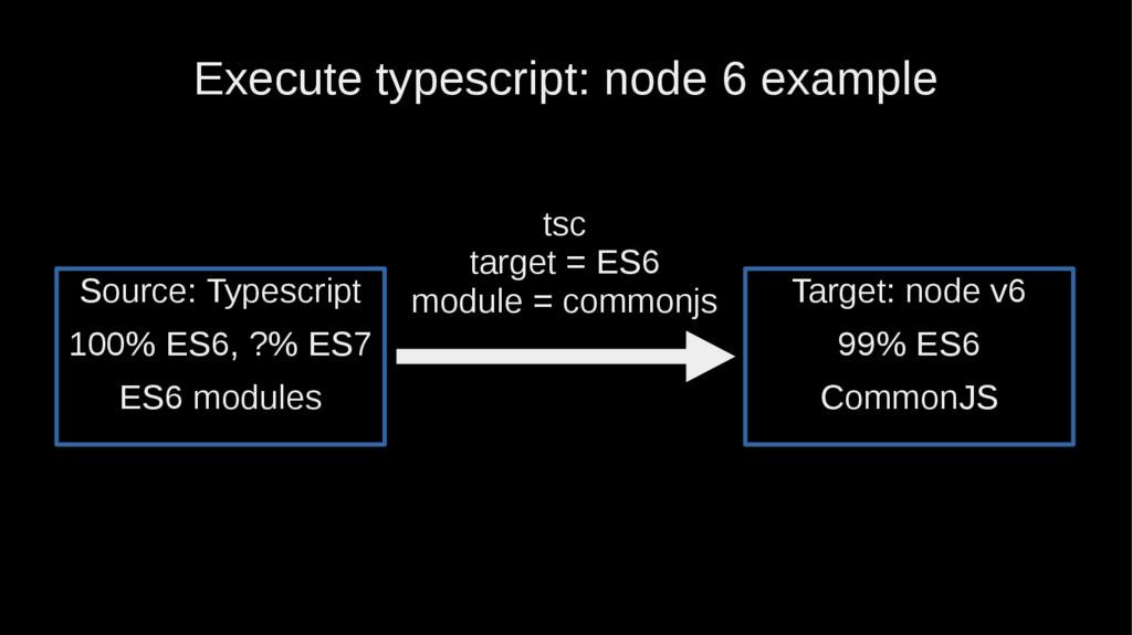 Execute typescript: node 6 example Target: node...