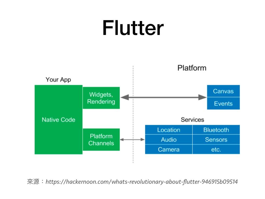 Flutter 來來源:https://hackernoon.com/whats-revolu...
