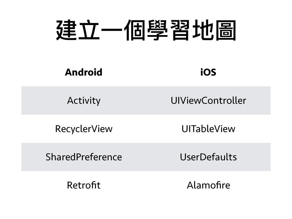 建立⼀一個學習地圖 Android iOS Activity UIViewController...