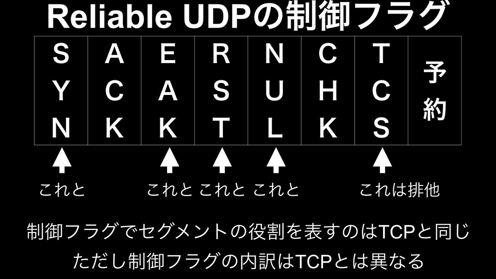 "Reliable UDPͷ੍ޚϑϥά 4 : / "" $ , & "" , 3 4..."